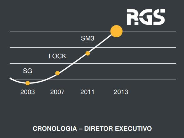 Diretor Operacional: Rodrigo Santos